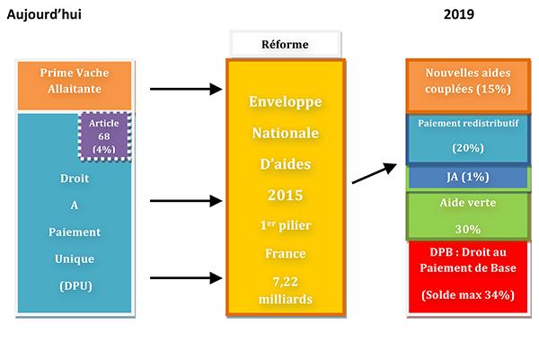 Reforme-PAC-2014